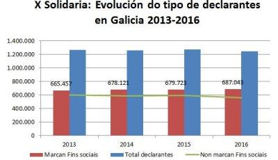 Campaña Rentarapia. Evolución de la asignación tributaria en Galicia.